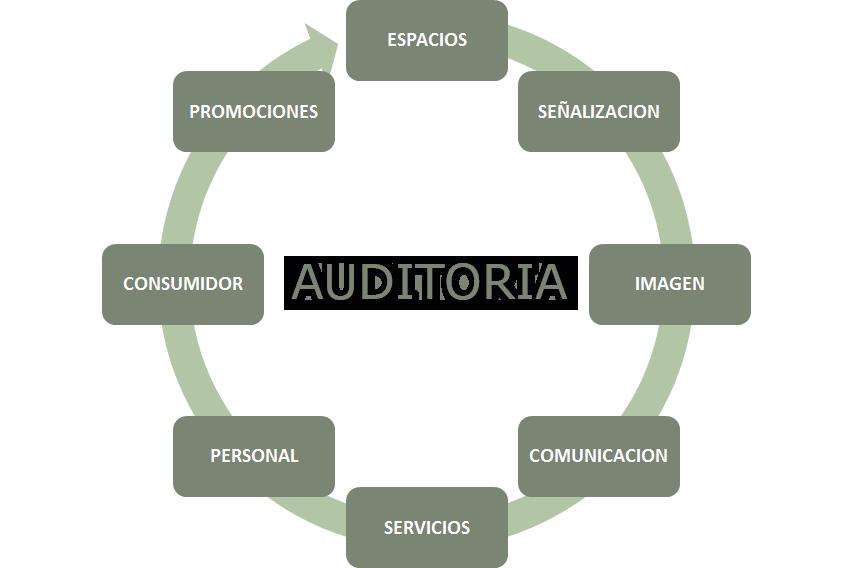 AUDITORÍA MARKETING FARMACÉUTICO