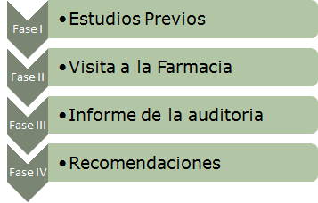 AUDITORÍA MARKETING FARMACÉUTICO