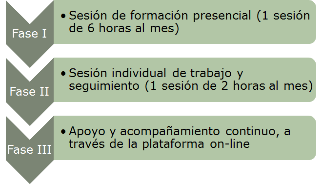 Coaching farmacéutico